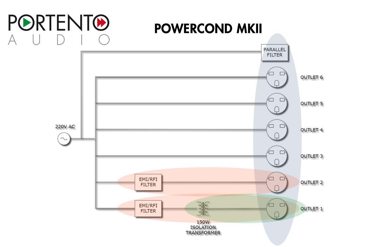Portento audio powercond filtro di rete for Wordreference portent